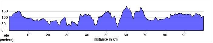 100K Route Profile