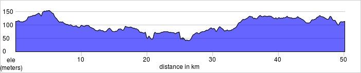 50K Route Profile